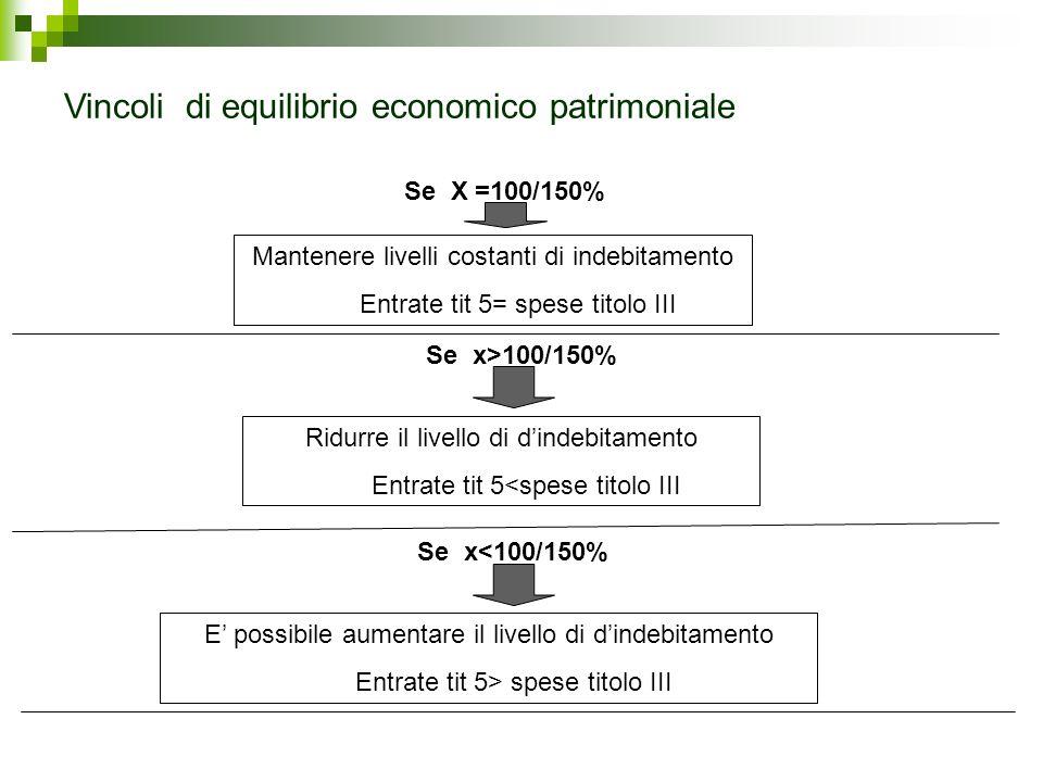 Se X =100/150% Mantenere livelli costanti di indebitamento Entrate tit 5= spese titolo III Se x>100/150% Ridurre il livello di dindebitamento Entrate