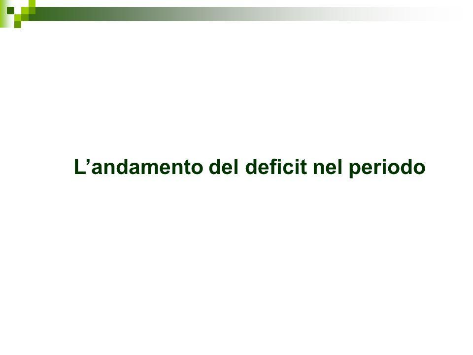 Landamento del deficit nel periodo
