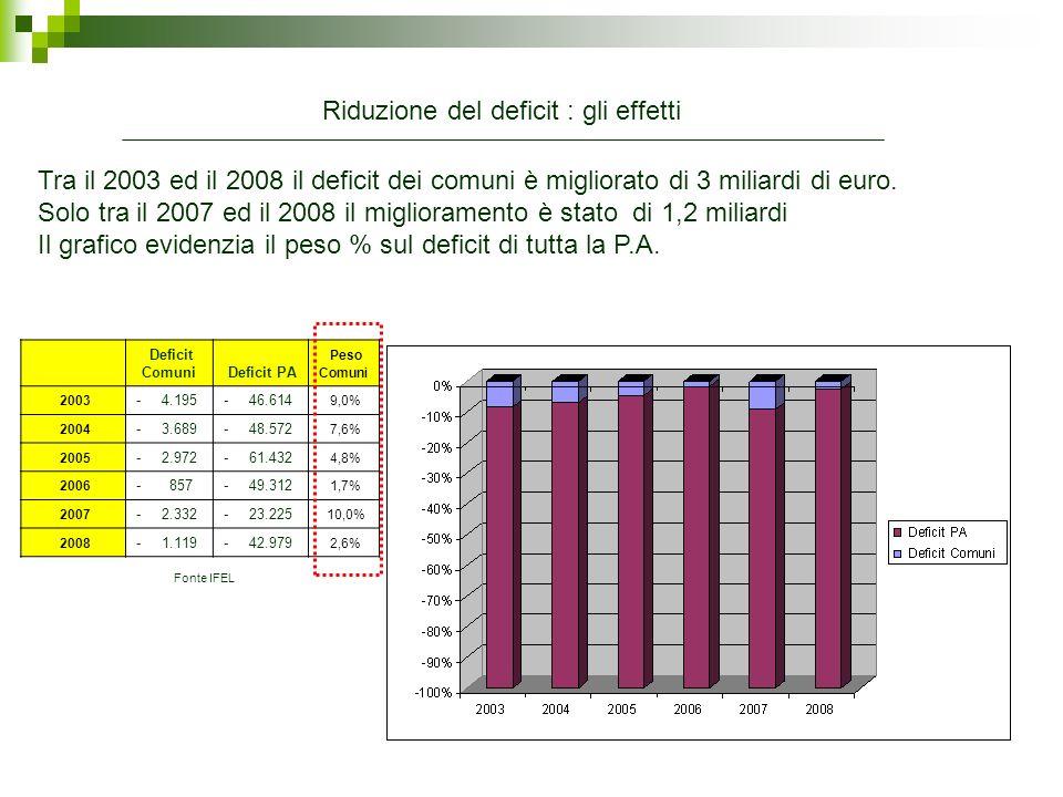 Conti economici ISTAT Differenze 20042005200620072008 2008/2007 2008/2004 Deficit Comuni-3,689-2,972-857-2,332-1,1191,2132,570 PA-48,572-61,432-49,312-23,225-42,979-19,7545,593 - incidenza %7,60%4,80%1,70%10,00%2,60% Entrate ( al netto dei trasferimenti) Comuni33,31233,67934,49636,834,923-1,8771,611 PA620,813633,468682,29725,484732,8587,374112,045 - incidenza %5,40%5,30%5,10% 4,80% Spesa primaria Comuni59,29758,60359,58461,1963,5622,3724,265 PA602,03627,334661,725670,58694,03223,45292,002 - incidenza %9,80%9,30%9,00%9,10%9,20% Landamento storico dei principali aggregati macroeconomici nel periodo 2004/2008 evidenzia: Fonte IFEL Riduzione del deficit : gli effetti