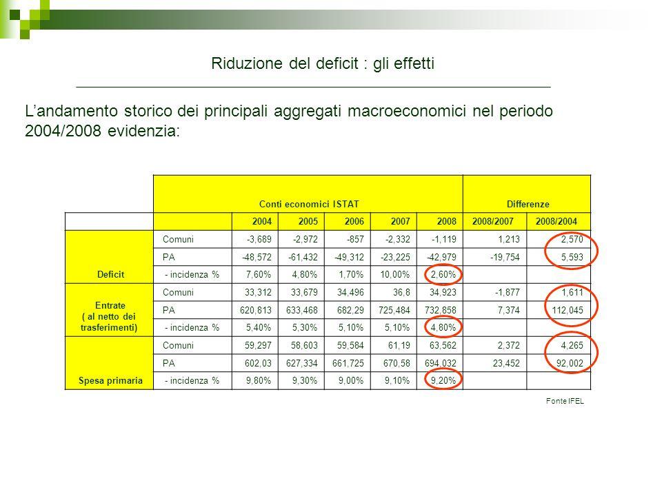 Spesa finale (in rapporto al Pil) 20042005200620072008 2008/2004 Stato14,90%15,20%15,80%15,20%15,10%0,10% Comuni4,40%4,20%4,10% 4,20%-0,20% Regioni2,50% 2,40%2,30%2,40%-0,20% Province0,80% 0,00% Sanità6,50%6,70%6,80%6,60%6,90%0,40% Previdenza16,90%17,00% 17,20%17,80%0,90% Totale PA48,10%48,60%49,30%48,50%49,30%1,20% Landamento storico della spesa finale nel periodo 2004/2008 nei principali comparti Evidenzia: La riduzione della spesa dei Comuni è frutto dellandamento contrapposto della spesa corrente, + 0,1% del PIL spesa in conto capitale - 0,3% del PIL Fonte IFEL Riduzione del deficit : gli effetti