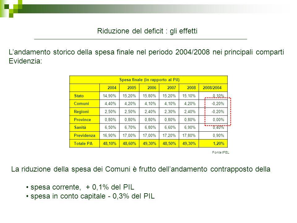 2001 2002 2003 2004 2005 2006 2007 2008 Spesa per investimenti 13.367 13.967 14.977 16.651 15.272 15.149 15.898 15.140 Spesa totale 53.044 55.351 57.908 61.832 61.311 62.686 64.778 67.365 Incidenza investimenti/totale 25,2% 25,9% 26,9% 24,9% 24,2% 24,5% 22,5% IL QUADRO FINANZIARIO Se analizziamo levoluzione della spesa per investimenti dei comuni sulla spesa totale si vede - Una riduzione percentuale dellincidenza della spesa per investimenti sul totale della spesa I Comuni hanno migliorato i propri saldi riducendo la spesa totale.