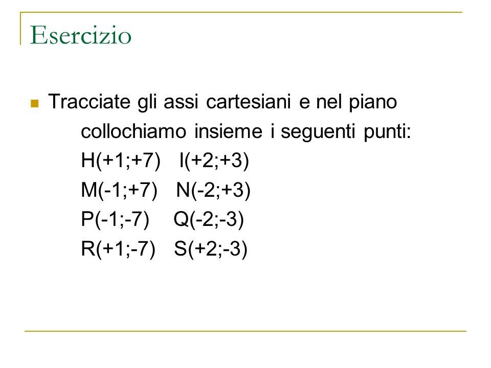 Esercizio Tracciate gli assi cartesiani e nel piano collochiamo insieme i seguenti punti: H(+1;+7) I(+2;+3) M(-1;+7) N(-2;+3) P(-1;-7) Q(-2;-3) R(+1;-