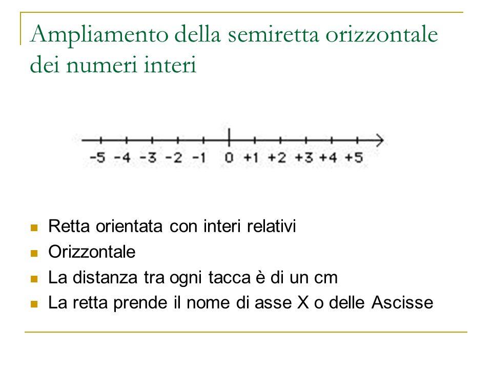Ampliamento della semiretta orizzontale dei numeri interi Retta orientata con interi relativi Orizzontale La distanza tra ogni tacca è di un cm La ret