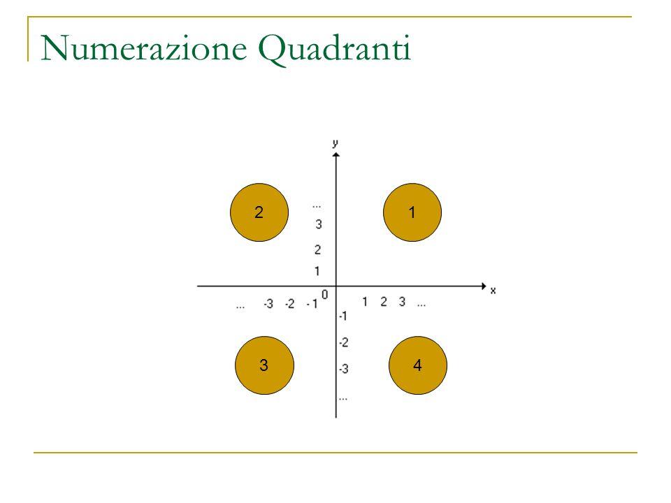 Punti del Piano Cartesiano Collochiamo il punto A e stabiliamo la sua posizione, associandogli due numeri, con la seguente regola: 1° NUMERO da A verso asse X +2: Ascissa di A 2° NUMERO da A verso asse Y +3: Ordinata di A e scriveremo A(+2;+3) A B C