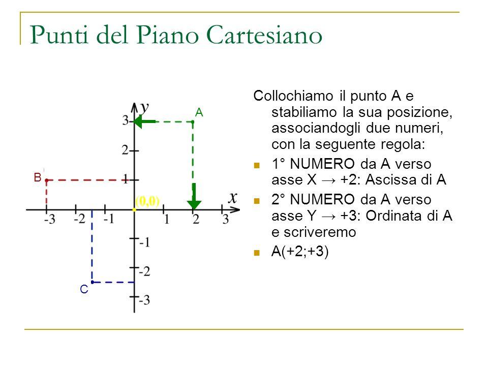 Punti del Piano Cartesiano Collochiamo il punto A e stabiliamo la sua posizione, associandogli due numeri, con la seguente regola: 1° NUMERO da A vers