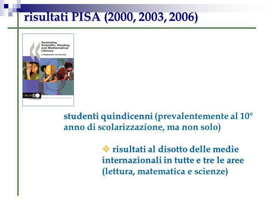 risultati PISA (2000, 2003, 2006) studenti quindicenni studenti quindicenni (prevalentemente al 10° anno di scolarizzazione, ma non solo) risultati al