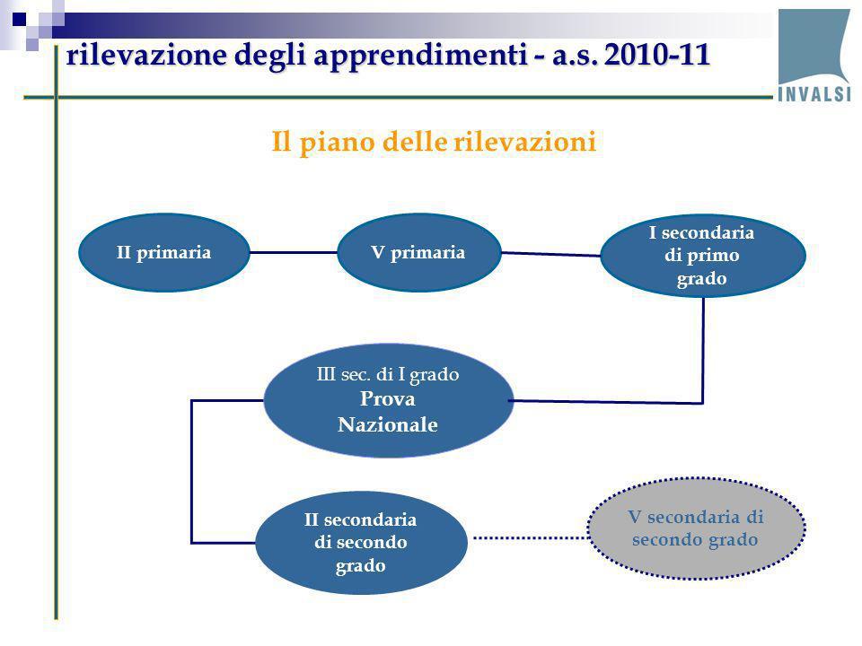 rilevazione degli apprendimenti - a.s. 2010-11 II primariaV primaria I secondaria di primo grado III sec. di I grado Prova Nazionale II secondaria di