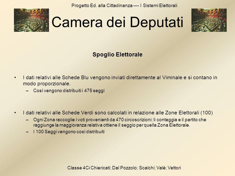 Progetto Ed. alla Cittadinanza ---- I Sistemi Elettorali Classe 4Ci Chiericati; Dal Pozzolo; Scalchi; Valè; Vettori Camera dei Deputati Spoglio Eletto