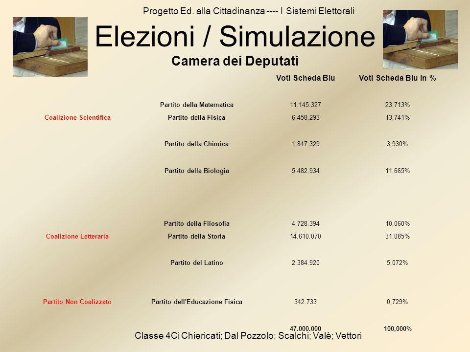 Progetto Ed. alla Cittadinanza ---- I Sistemi Elettorali Classe 4Ci Chiericati; Dal Pozzolo; Scalchi; Valè; Vettori Voti Scheda BluVoti Scheda Blu in