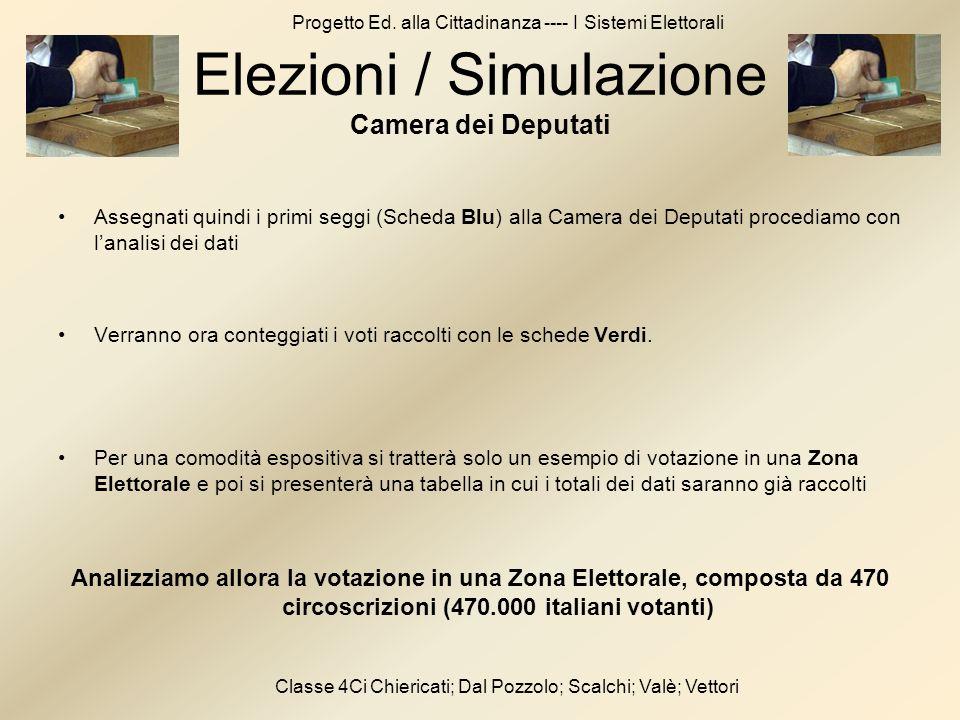 Progetto Ed. alla Cittadinanza ---- I Sistemi Elettorali Classe 4Ci Chiericati; Dal Pozzolo; Scalchi; Valè; Vettori Assegnati quindi i primi seggi (Sc