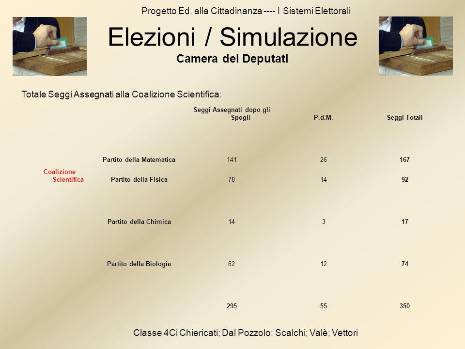 Progetto Ed. alla Cittadinanza ---- I Sistemi Elettorali Classe 4Ci Chiericati; Dal Pozzolo; Scalchi; Valè; Vettori Seggi Assegnati dopo gli SpogliP.d