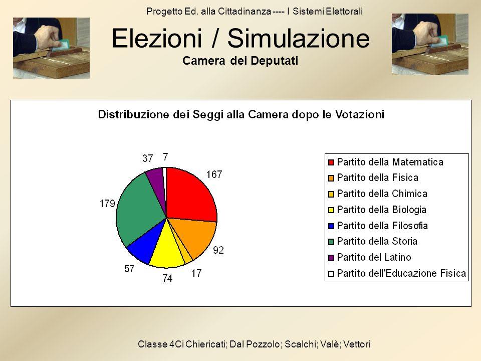 Progetto Ed. alla Cittadinanza ---- I Sistemi Elettorali Classe 4Ci Chiericati; Dal Pozzolo; Scalchi; Valè; Vettori Elezioni / Simulazione Camera dei