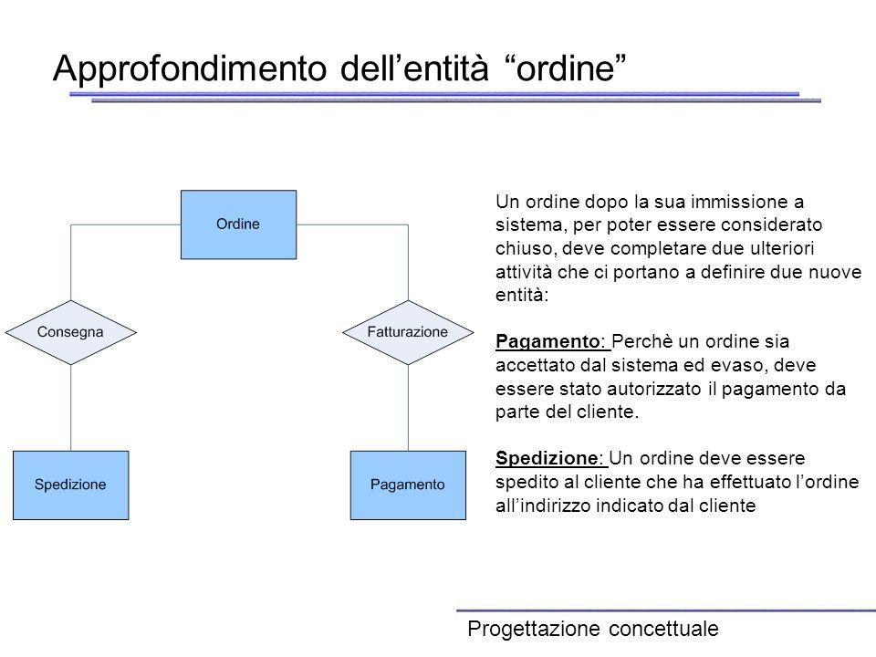 Approfondimento dellentità ordine Un ordine dopo la sua immissione a sistema, per poter essere considerato chiuso, deve completare due ulteriori attiv