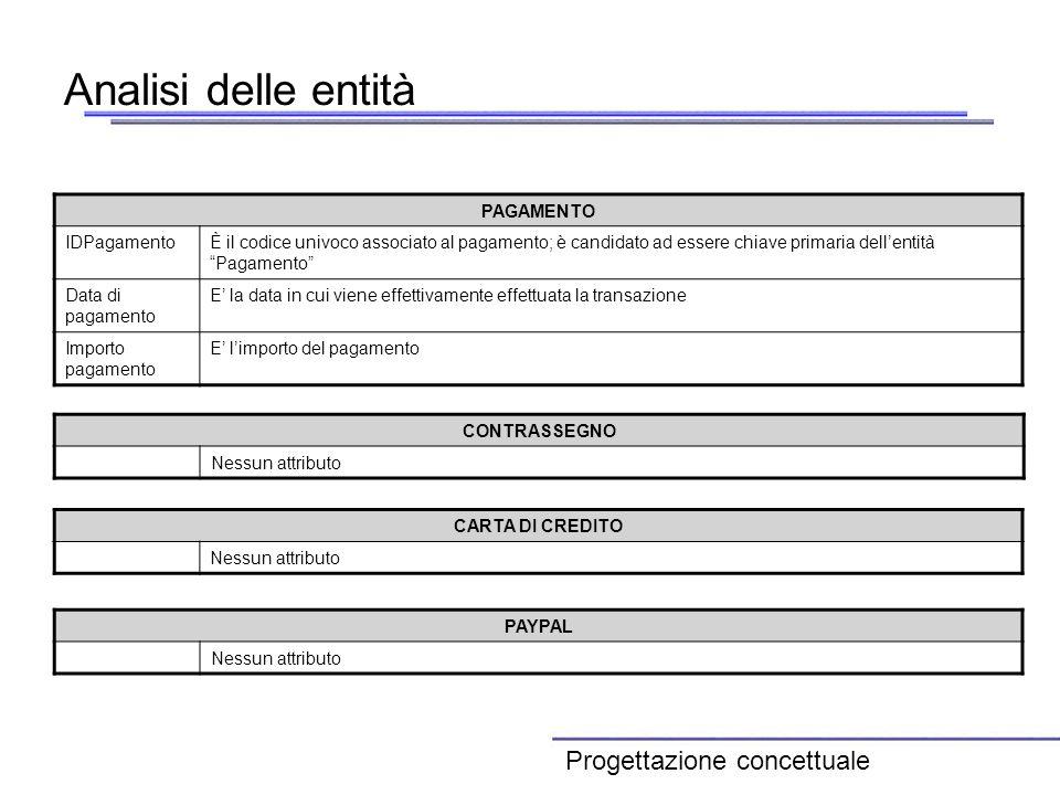 Analisi delle entità CONTRASSEGNO Nessun attributo PAGAMENTO IDPagamentoÈ il codice univoco associato al pagamento; è candidato ad essere chiave prima