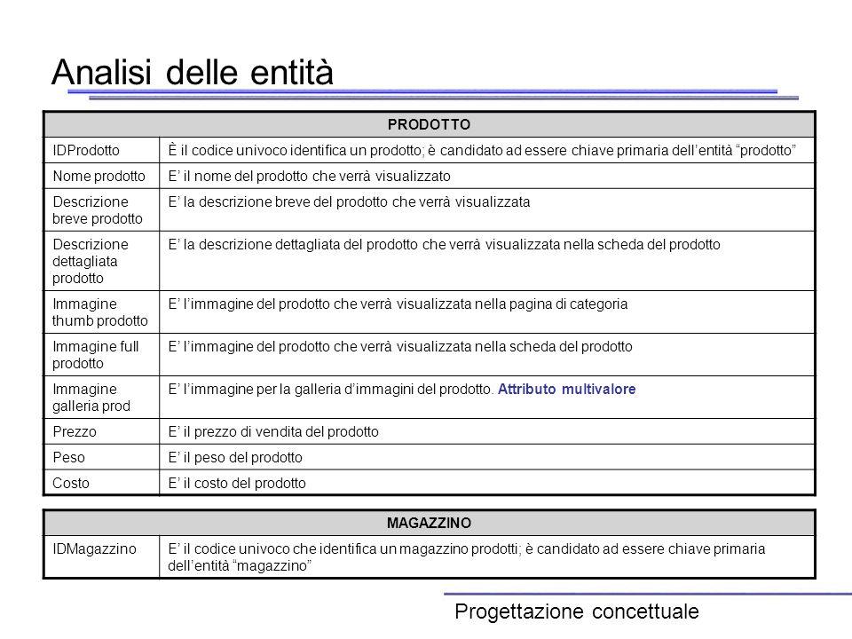 Analisi delle entità PRODOTTO IDProdottoÈ il codice univoco identifica un prodotto; è candidato ad essere chiave primaria dellentità prodotto Nome pro