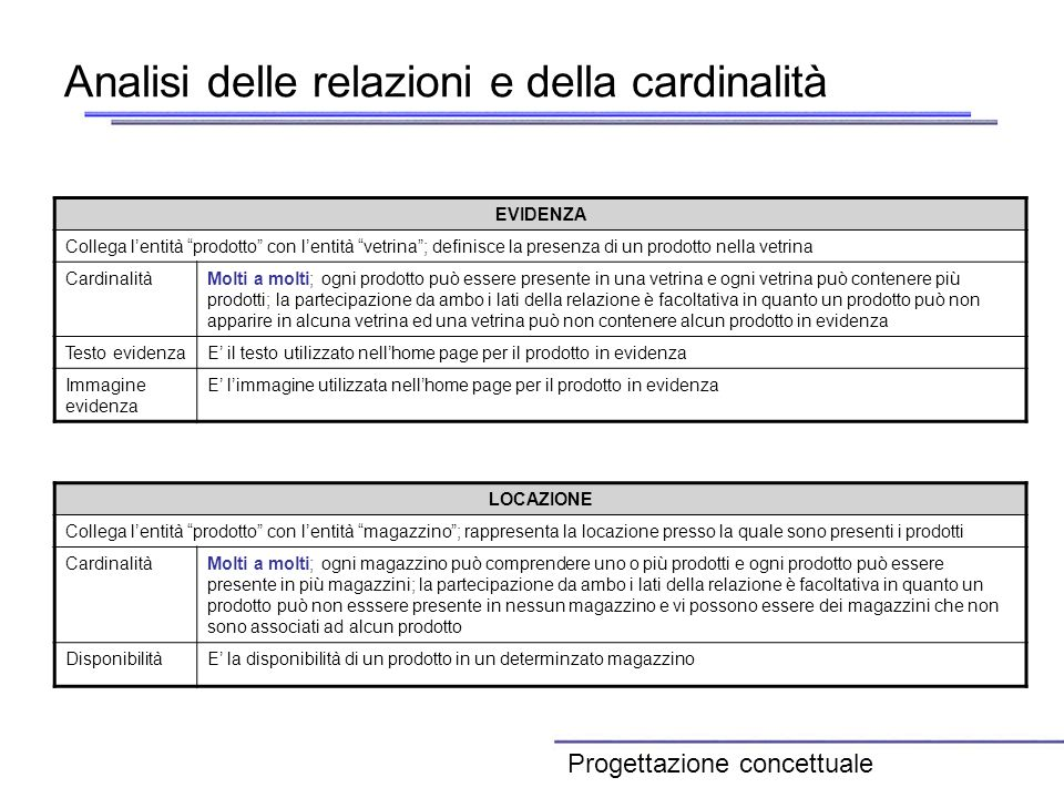 Analisi delle relazioni e della cardinalità EVIDENZA Collega lentità prodotto con lentità vetrina; definisce la presenza di un prodotto nella vetrina