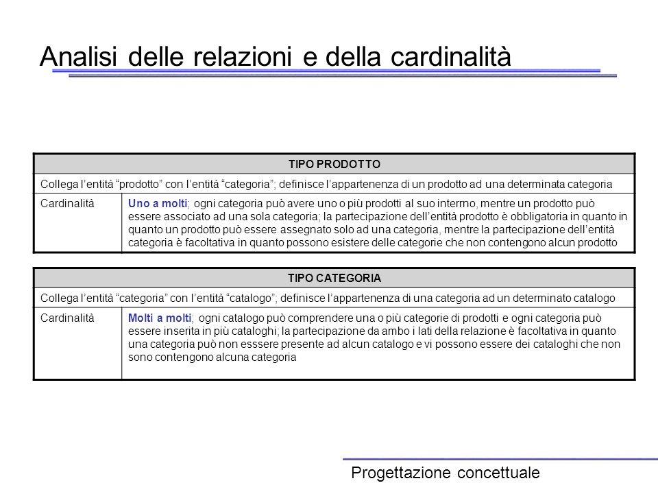 Analisi delle relazioni e della cardinalità TIPO PRODOTTO Collega lentità prodotto con lentità categoria; definisce lappartenenza di un prodotto ad un