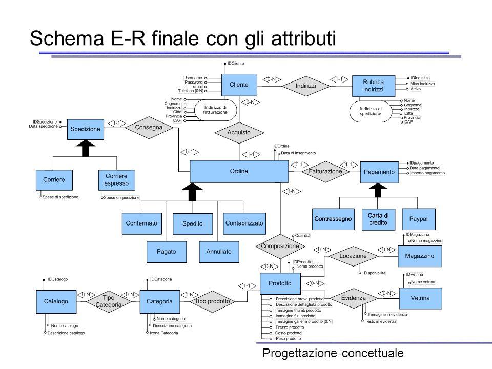 Schema E-R finale con gli attributi Progettazione concettuale