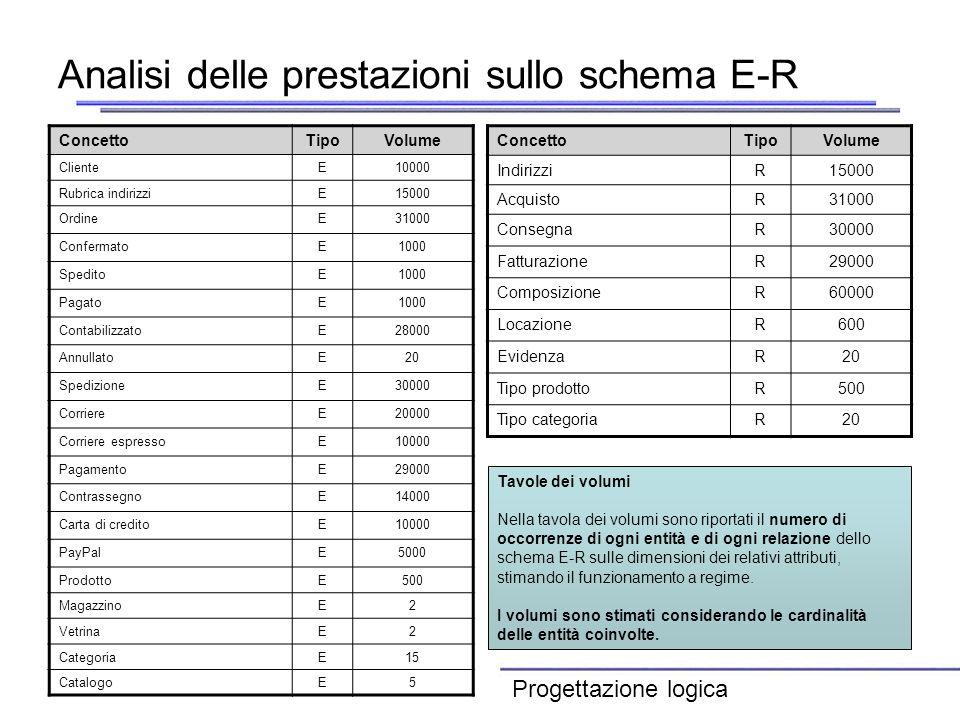 Analisi delle prestazioni sullo schema E-R ConcettoTipoVolume ClienteE10000 Rubrica indirizziE15000 OrdineE31000 ConfermatoE1000 SpeditoE1000 PagatoE1