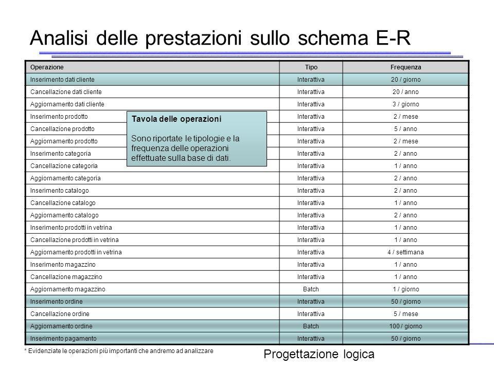 Analisi delle prestazioni sullo schema E-R OperazioneTipoFrequenza Inserimento dati clienteInterattiva20 / giorno Cancellazione dati clienteInterattiv