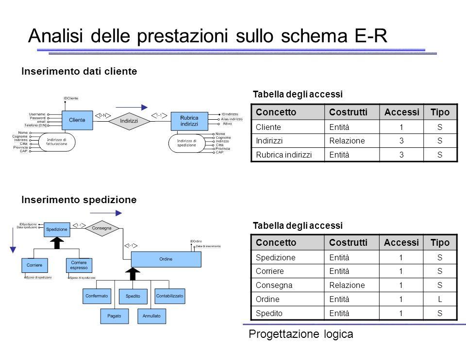 Analisi delle prestazioni sullo schema E-R ConcettoCostruttiAccessiTipo ClienteEntità1S IndirizziRelazione3S Rubrica indirizziEntità3S Tabella degli a