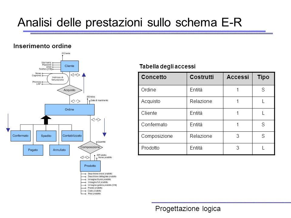 Analisi delle prestazioni sullo schema E-R ConcettoCostruttiAccessiTipo OrdineEntità1S AcquistoRelazione1L ClienteEntità1L ConfermatoEntità1S Composiz
