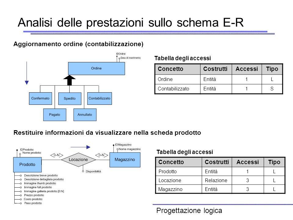 Analisi delle prestazioni sullo schema E-R ConcettoCostruttiAccessiTipo OrdineEntità1L ContabilizzatoEntità1S Tabella degli accessi Aggiornamento ordi