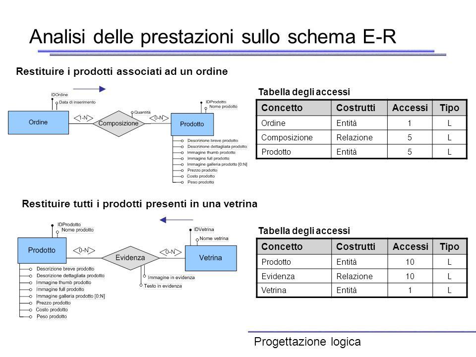 Analisi delle prestazioni sullo schema E-R ConcettoCostruttiAccessiTipo ProdottoEntità10L EvidenzaRelazione10L VetrinaEntità1L Tabella degli accessi R