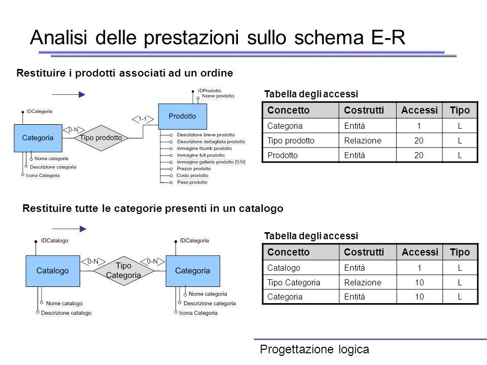 Analisi delle prestazioni sullo schema E-R ConcettoCostruttiAccessiTipo CatalogoEntità1L Tipo CategoriaRelazione10L CategoriaEntità10L Tabella degli a