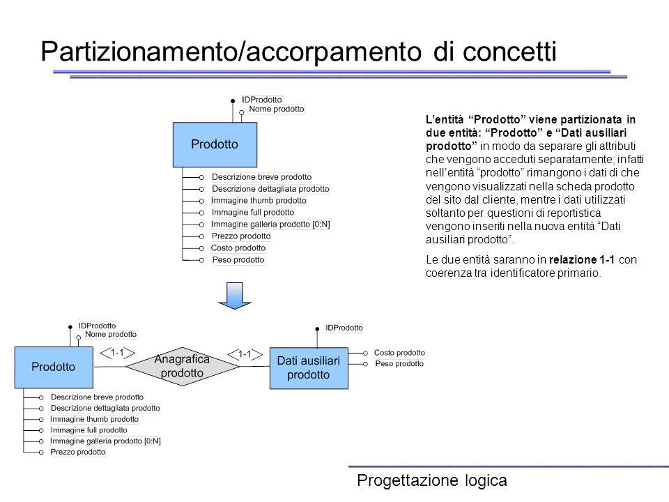 Partizionamento/accorpamento di concetti Lentità Prodotto viene partizionata in due entità: Prodotto e Dati ausiliari prodotto in modo da separare gli