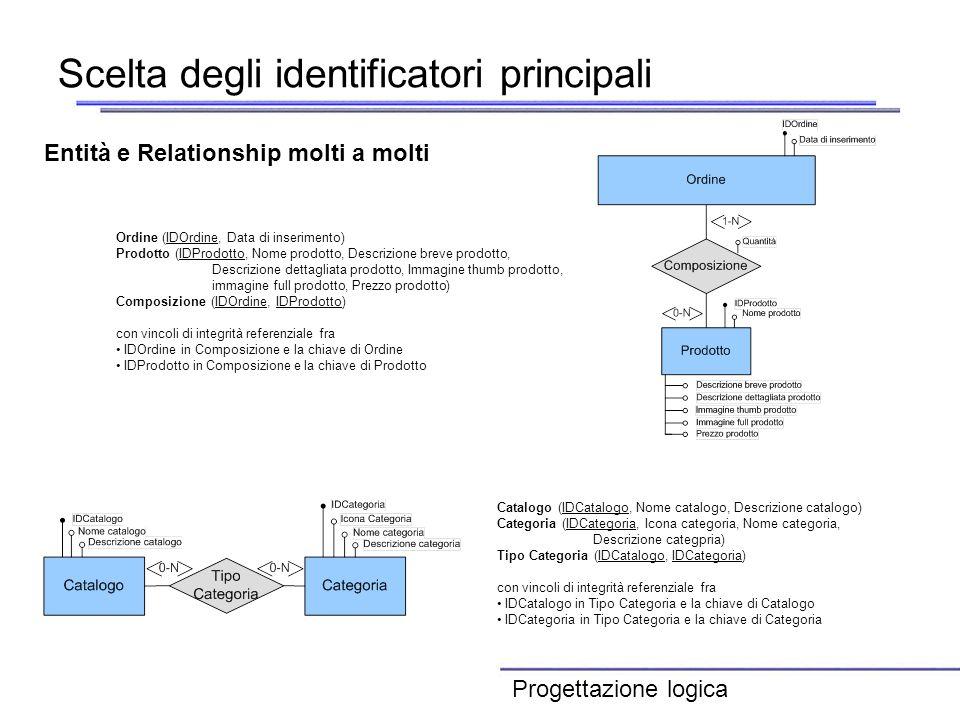 Scelta degli identificatori principali Entità e Relationship molti a molti Ordine (IDOrdine, Data di inserimento) Prodotto (IDProdotto, Nome prodotto,