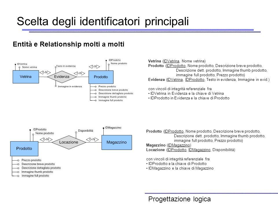 Scelta degli identificatori principali Entità e Relationship molti a molti Vetrina (IDVetrina, Nome vetrina) Prodotto (IDProdotto, Nome prodotto, Desc