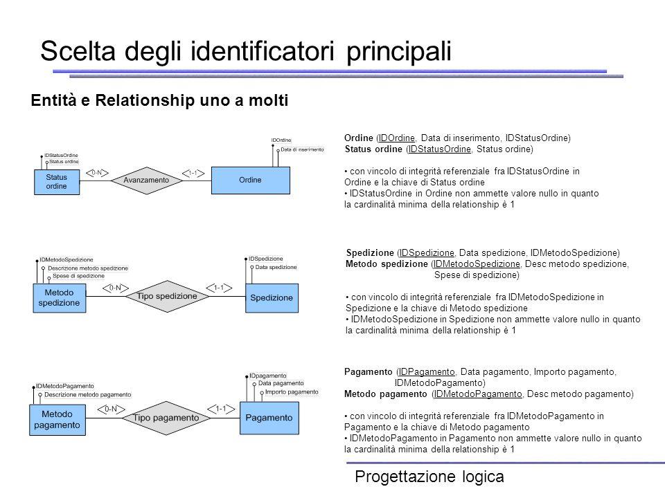 Scelta degli identificatori principali Entità e Relationship uno a molti Ordine (IDOrdine, Data di inserimento, IDStatusOrdine) Status ordine (IDStatu
