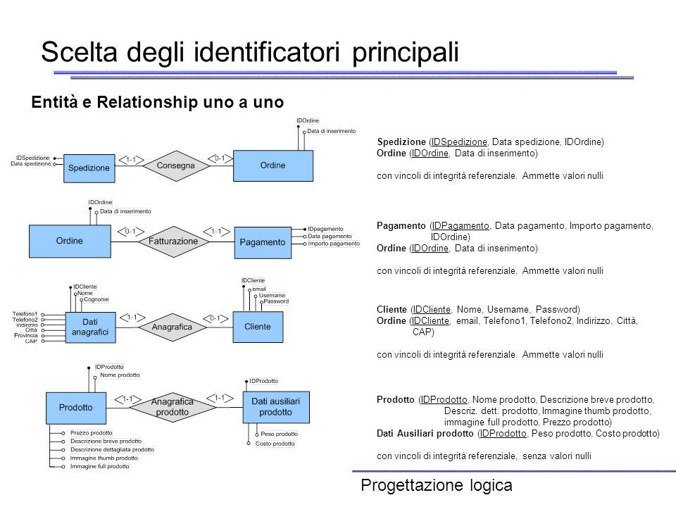 Scelta degli identificatori principali Entità e Relationship uno a uno Spedizione (IDSpedizione, Data spedizione, IDOrdine) Ordine (IDOrdine, Data di