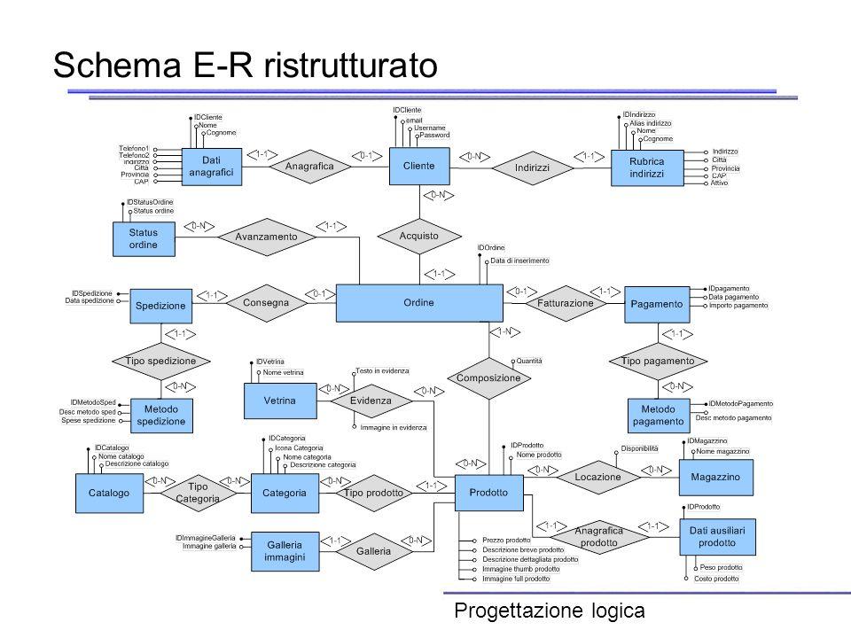 Schema E-R ristrutturato Progettazione logica