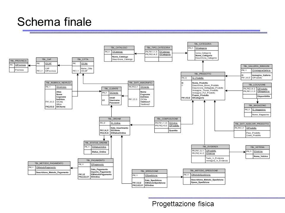 Schema finale Progettazione fisica