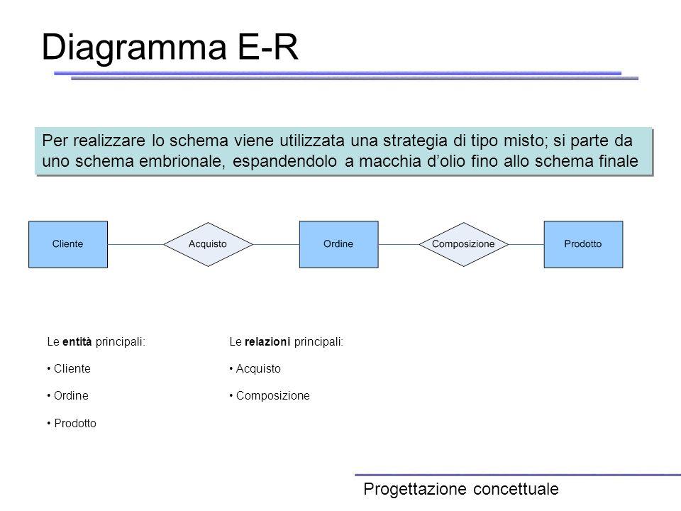 Diagramma E-R Per realizzare lo schema viene utilizzata una strategia di tipo misto; si parte da uno schema embrionale, espandendolo a macchia dolio f