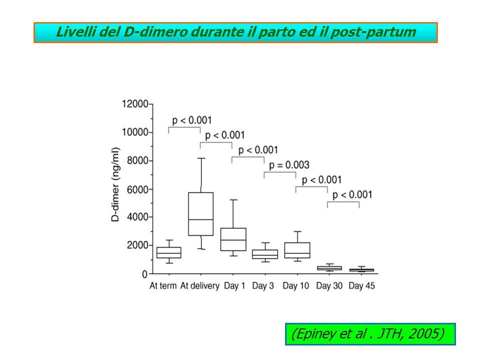 Livelli del D-dimero durante il parto ed il post-partum (Epiney et al. JTH, 2005)
