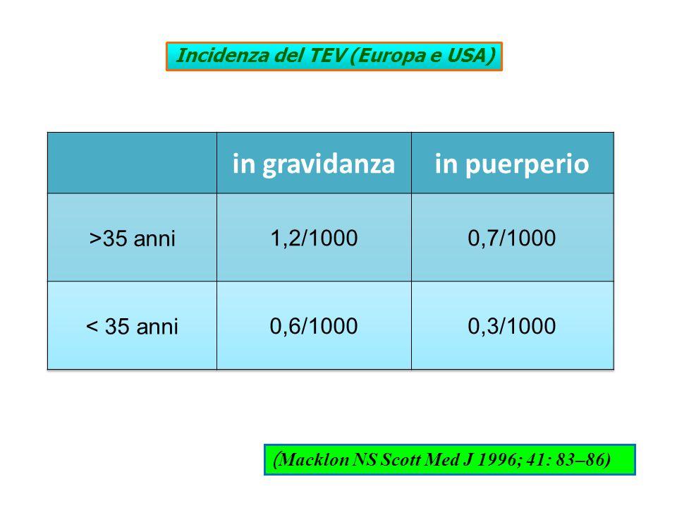 Incidenza del TEV (Europa e USA) ( Macklon NS Scott Med J 1996; 41: 83–86)
