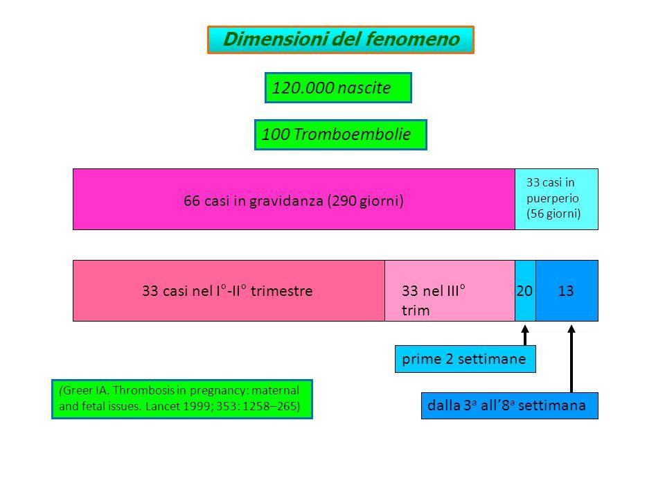 33 casi in puerperio (56 giorni) 66 casi in gravidanza (290 giorni) 33 casi nel I°-II° trimestre33 nel III° trim Dimensioni del fenomeno (Greer IA. Th