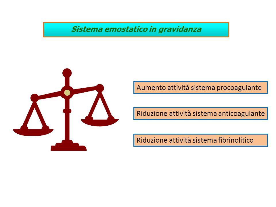 Sistema emostatico in gravidanza Aumento attività sistema procoagulante Riduzione attività sistema fibrinolitico Riduzione attività sistema anticoagul