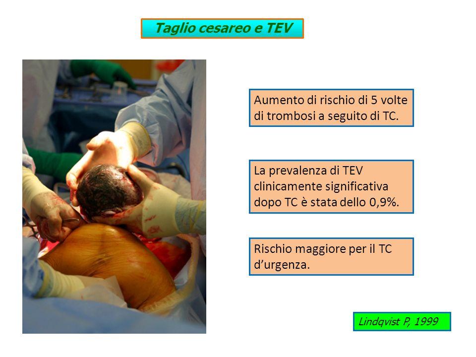 Aumento di rischio di 5 volte di trombosi a seguito di TC. Lindqvist P, 1999 Taglio cesareo e TEV La prevalenza di TEV clinicamente significativa dopo
