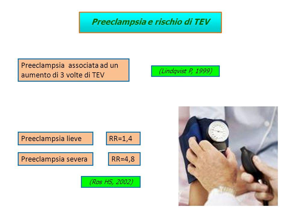 Preeclampsia associata ad un aumento di 3 volte di TEV Preeclampsia lieve RR=4,8 RR=1,4 Preeclampsia severa (Ros HS, 2002) (Lindqvist P, 1999) Preecla