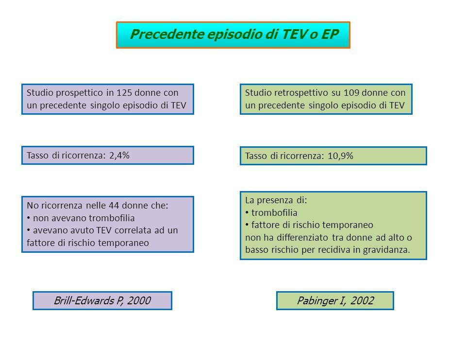 Tasso di ricorrenza: 2,4% Brill-Edwards P, 2000 Precedente episodio di TEV o EP Studio prospettico in 125 donne con un precedente singolo episodio di
