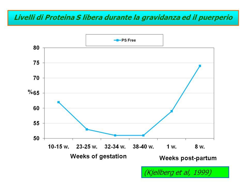 Livelli di Proteina S libera durante la gravidanza ed il puerperio Weeks of gestation Weeks post-partum (Kjellberg et al, 1999)