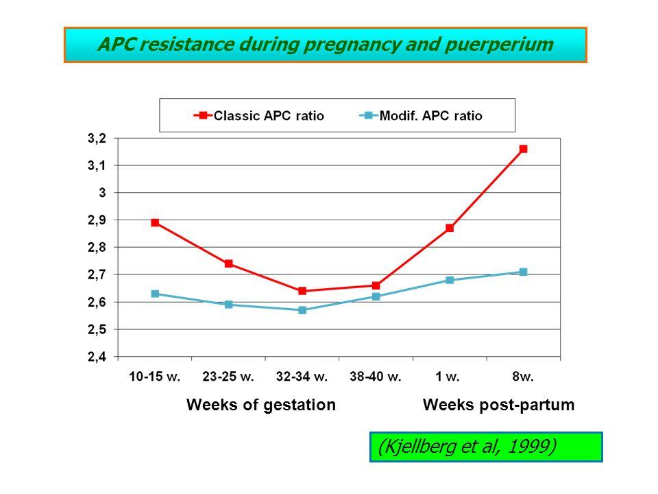 APC resistance during pregnancy and puerperium Weeks of gestationWeeks post-partum (Kjellberg et al, 1999)