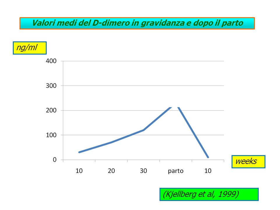 Valori medi del D-dimero in gravidanza e dopo il parto (Kjellberg et al, 1999) weeks ng/ml