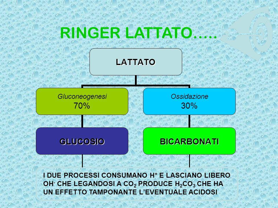 RINGER LATTATO…..LATTATO Gluconeogenesi 70% GLUCOSIO Ossidazione 30% BICARBONATI I DUE PROCESSI CONSUMANO H + E LASCIANO LIBERO OH - CHE LEGANDOSI A C