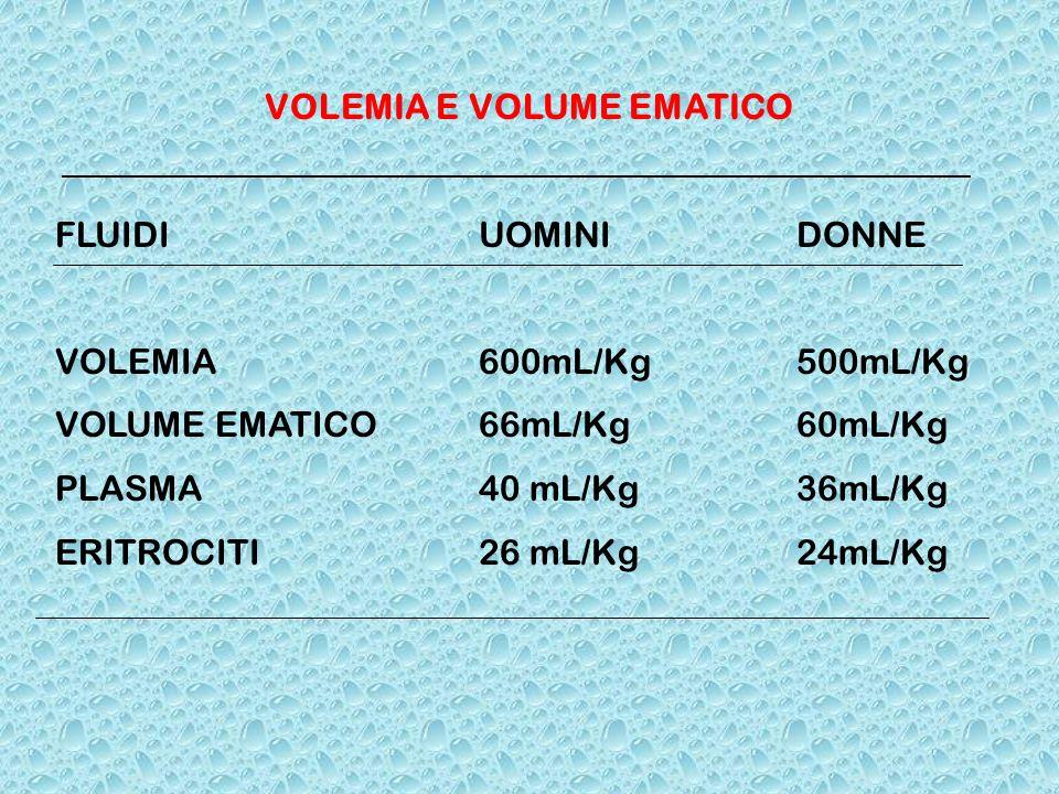 CLASSIFICAZIONE DELLE EMORRAGIE IN BASE ALLENTITA DELLA PERDITA EMATICA PARAMETRI CLASSE ICLASSE IICLASSE IIICLASSE IV % di perdita ematica 40% Frequenza 100 >120 >140 Pressione arteriosa normale normale ridotta ridotta Escrezione urinaria >30 ml/h 20-30ml/h 5-15ml/h <5ml/h Stato mentale ansioso agitato confuso letargico