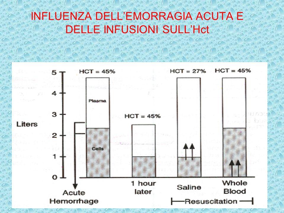 INFLUENZA DELLEMORRAGIA ACUTA E DELLE INFUSIONI SULLHct